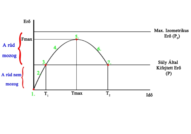 Force-Time_Curve